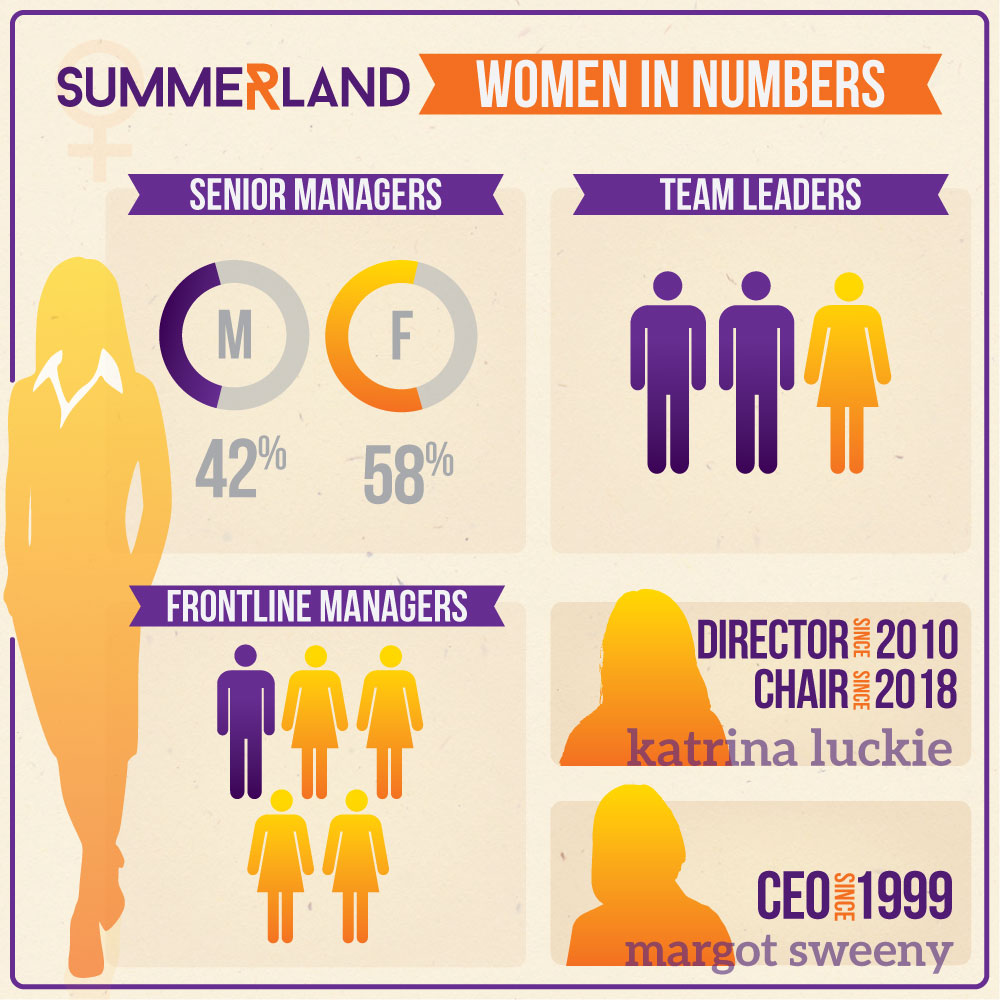 women in numbers sm